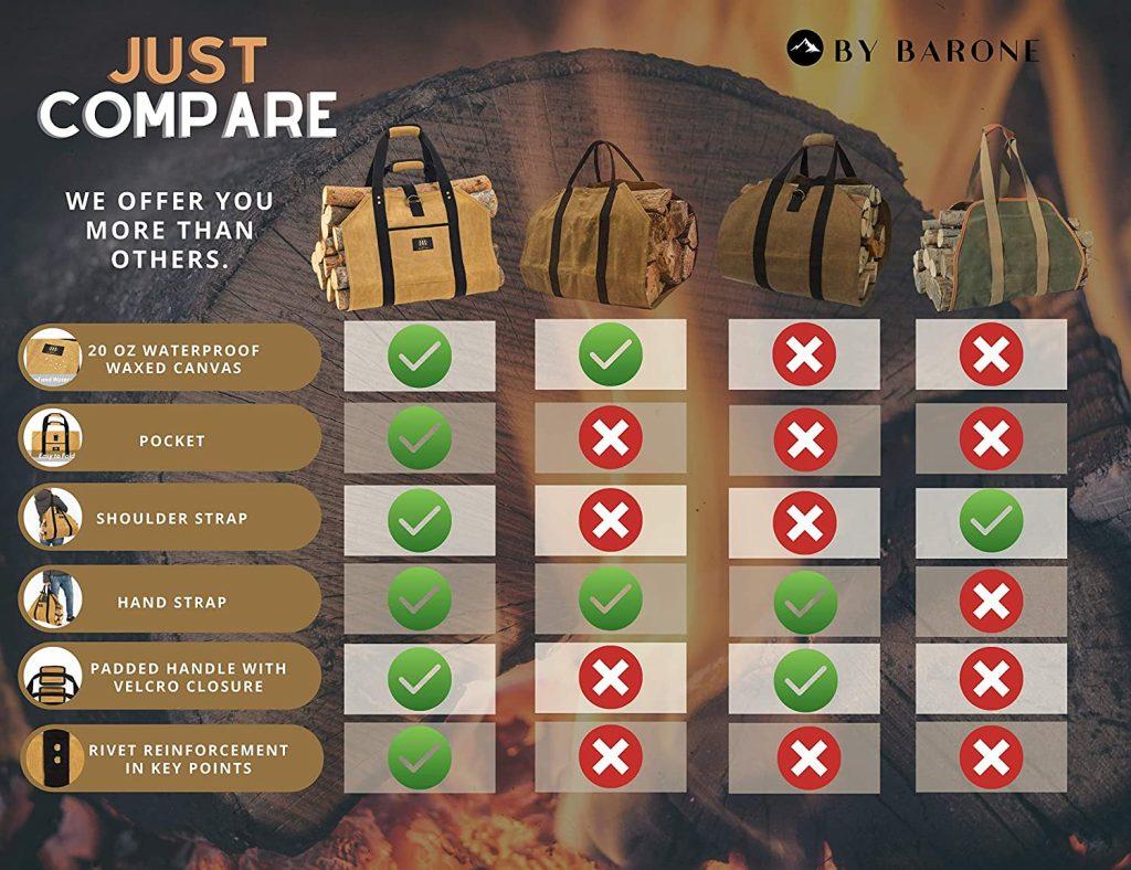 Best Firewood Bag Comparison Chart 2020 - 2021